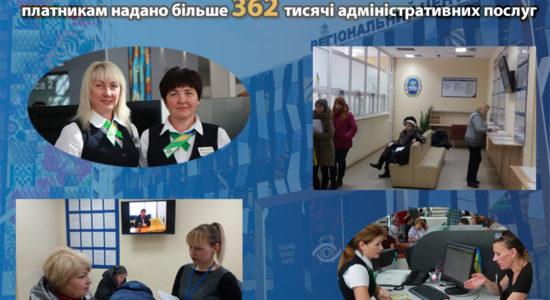 На Харківщині фіскальний сервіс надав понад 362 тисяч адміністративних послуг