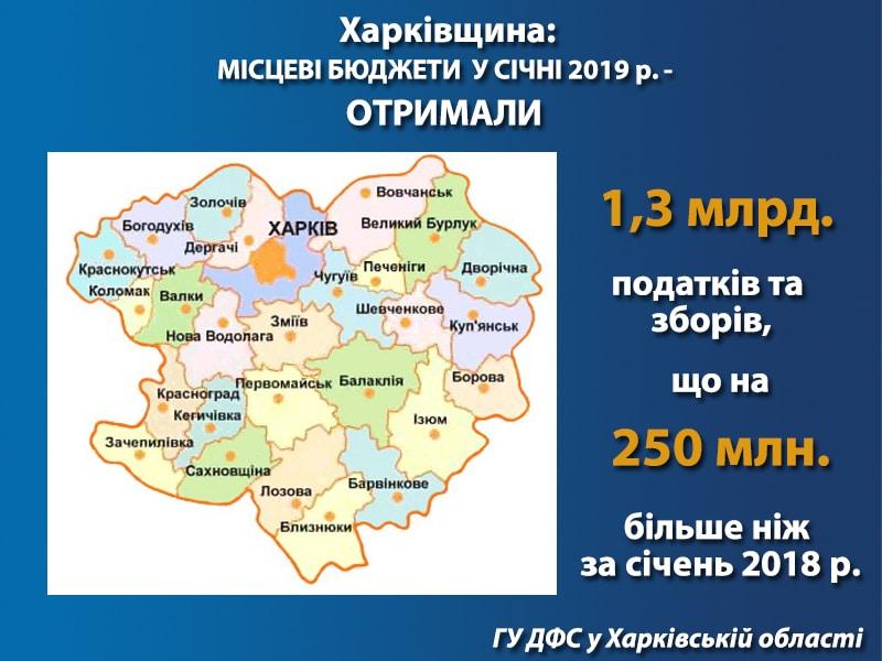На Харківщині за січень до місцевих бюджетів надійшло 1,3 млрд грн податків та зборів