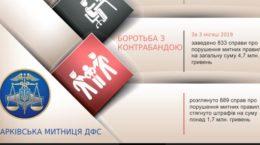 Харківська митниця ДФС, харків